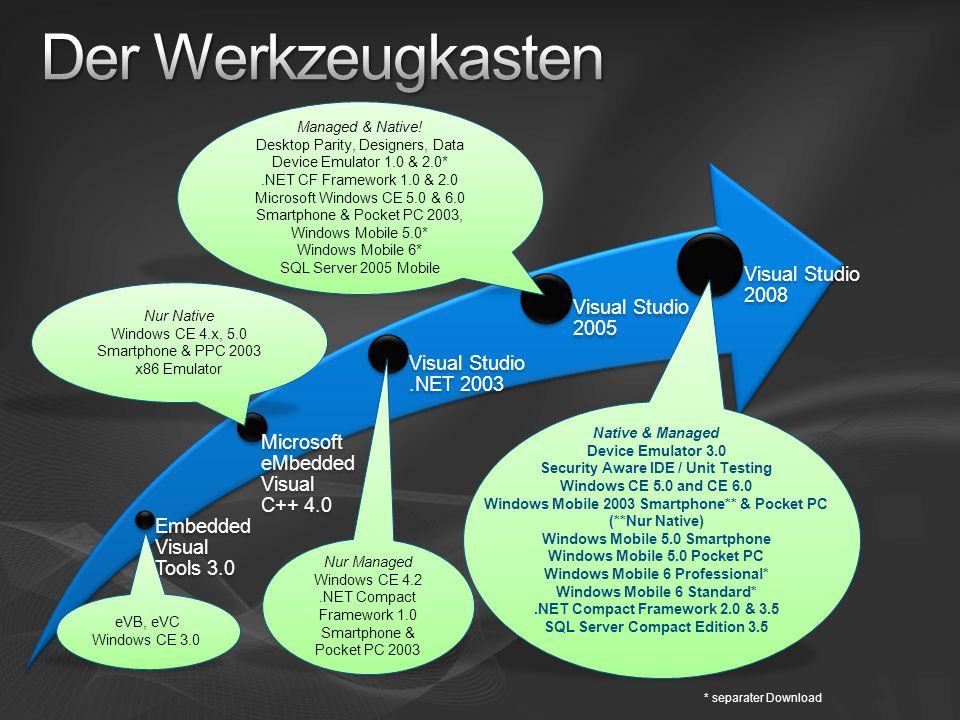 Der Werkzeugkasten Managed & Native! Desktop Parity, Designers, Data