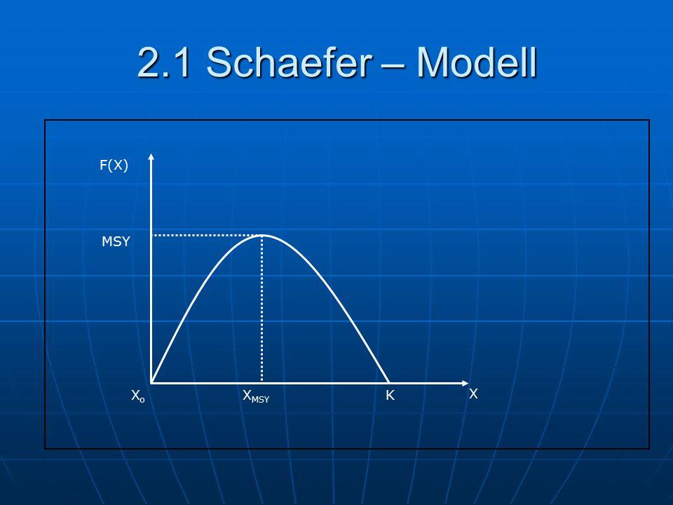 2.1 Schaefer – Modell F(X) X XMSY K MSY Xo