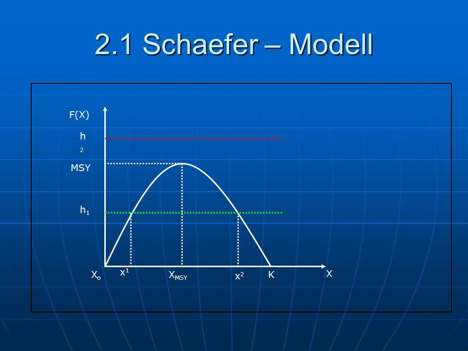 2.1 Schaefer – Modell F(X) X XMSY K MSY Xo h2 h1 x1 x2