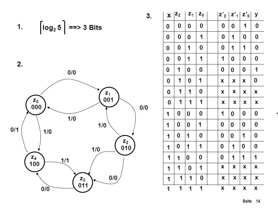 3. x 1. log2 5 ==> 3 Bits 2. z2 z1 z0 z'2 z'1 z'0 y 1 1 1 1 1 1 1 1