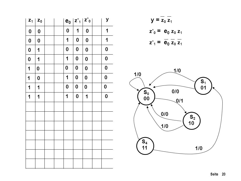 e0 y = z0 z1 z1 z0 z'1 z'0 y 1 1 z'0 = e0 z0 z1 1 1 z'1 = e0 z0 z1 1 1