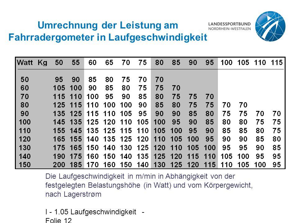 Umrechnung der Leistung am Fahrradergometer in Laufgeschwindigkeit