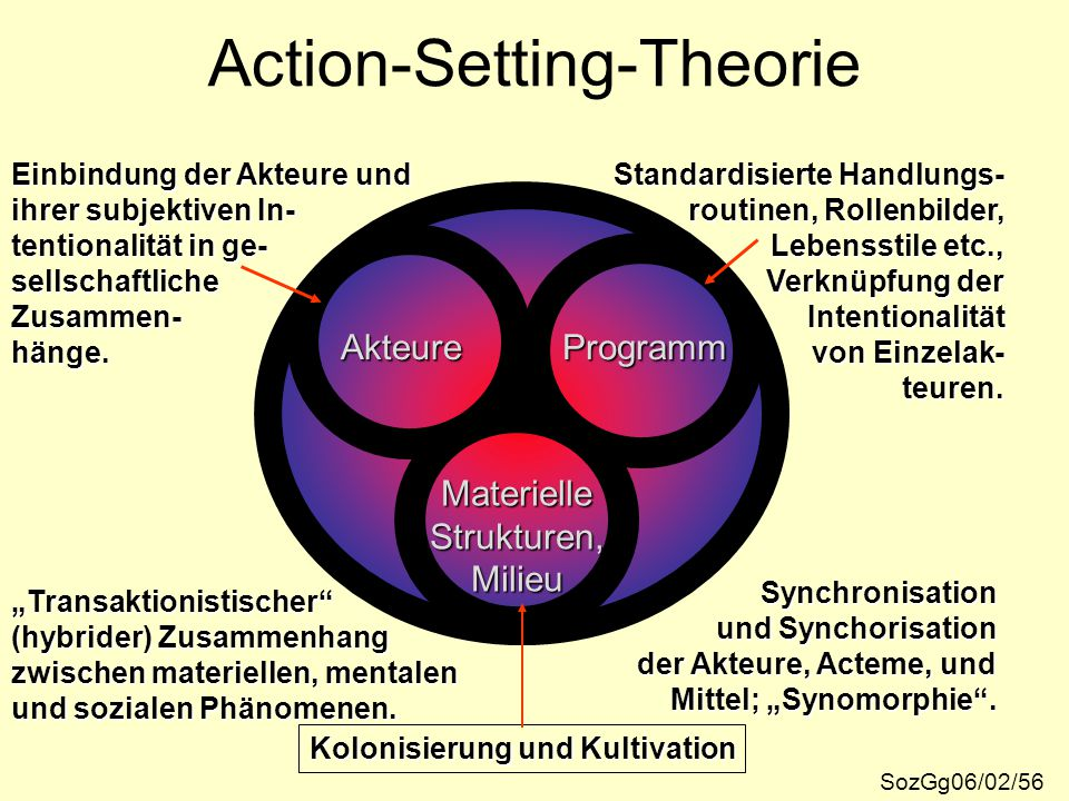 Action-Setting-Theorie