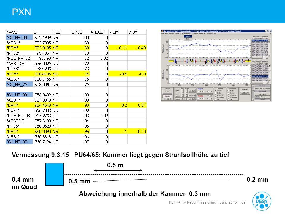 PXN Vermessung 9.3.15 PU64/65: Kammer liegt gegen Strahlsollhöhe zu tief. 0.5 m. 0.4 mm. im Quad.