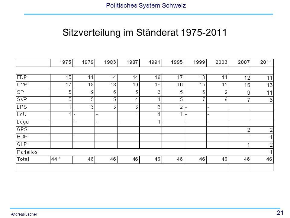 Sitzverteilung im Ständerat 1975-2011