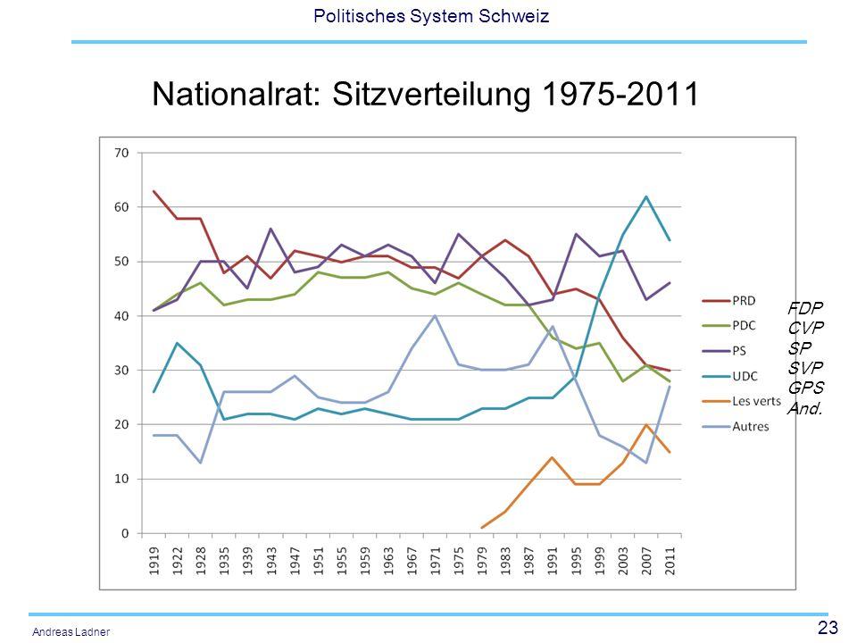 Nationalrat: Sitzverteilung 1975-2011