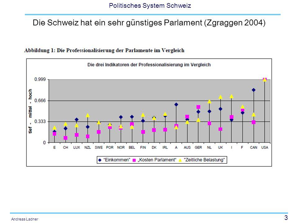 Die Schweiz hat ein sehr günstiges Parlament (Zgraggen 2004)