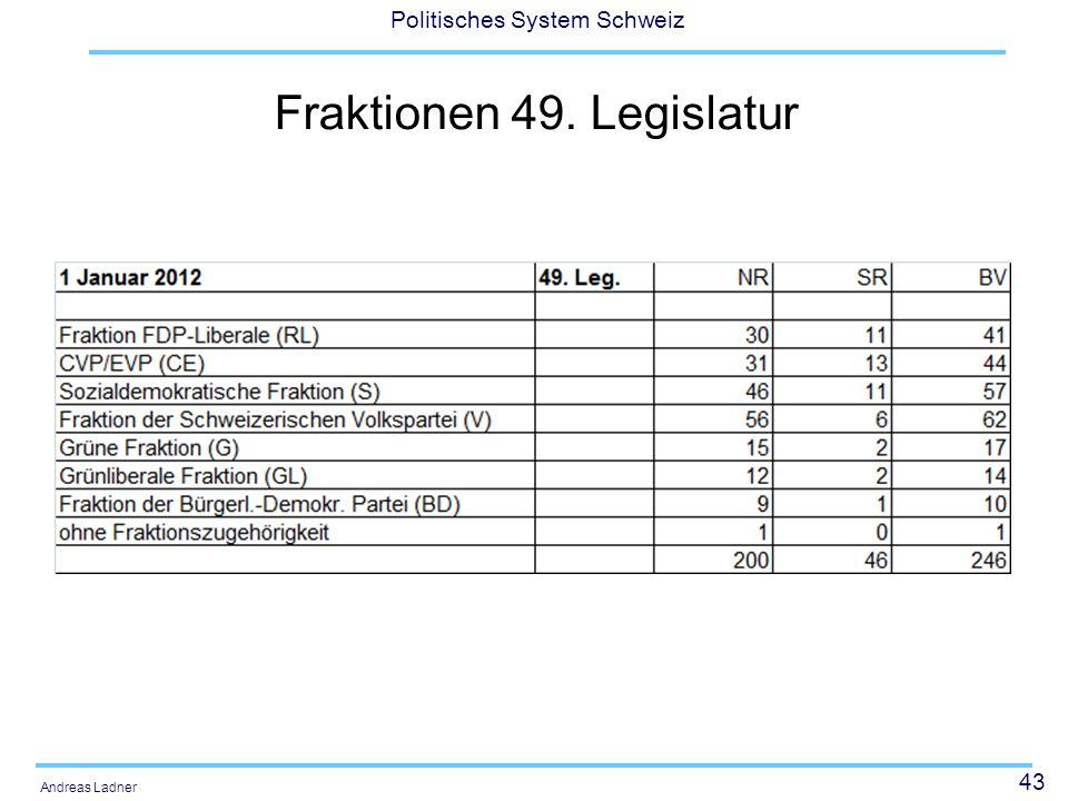 Fraktionen 49. Legislatur