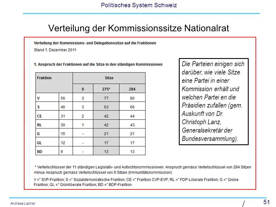 Verteilung der Kommissionssitze Nationalrat