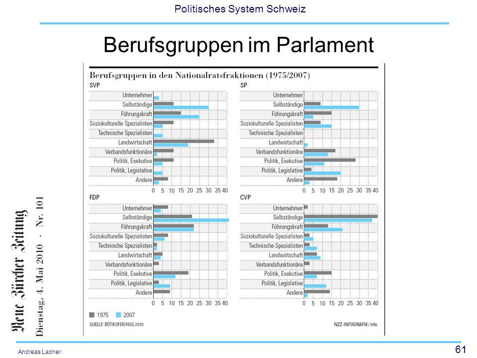 Berufsgruppen im Parlament