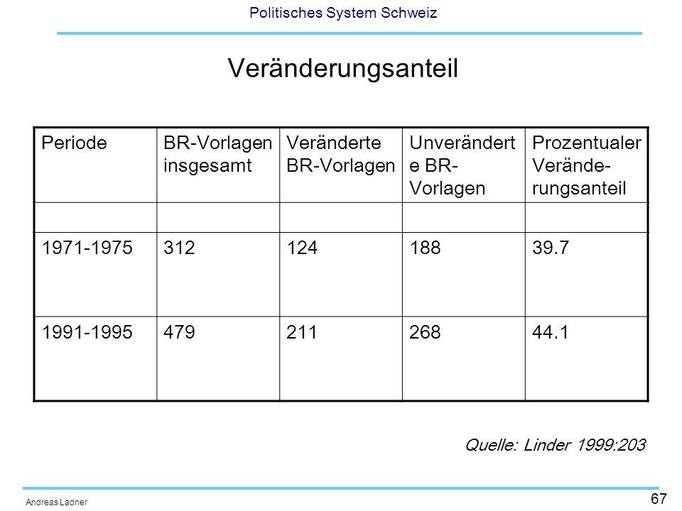 Veränderungsanteil Periode BR-Vorlagen insgesamt