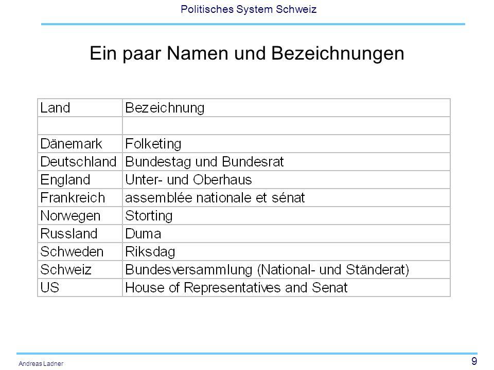 Ein paar Namen und Bezeichnungen