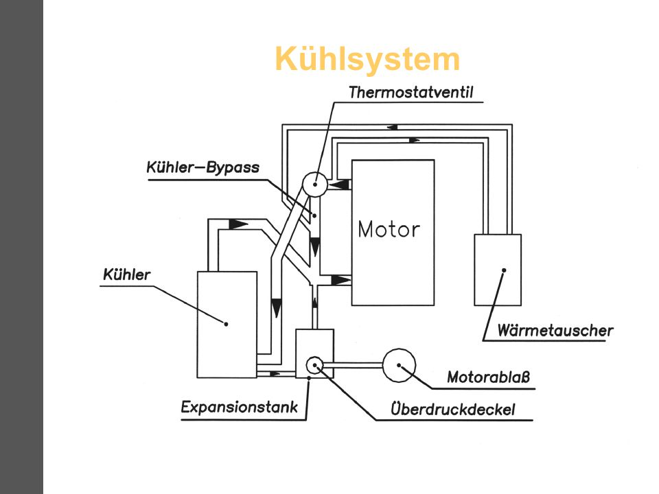 Kühlsystem