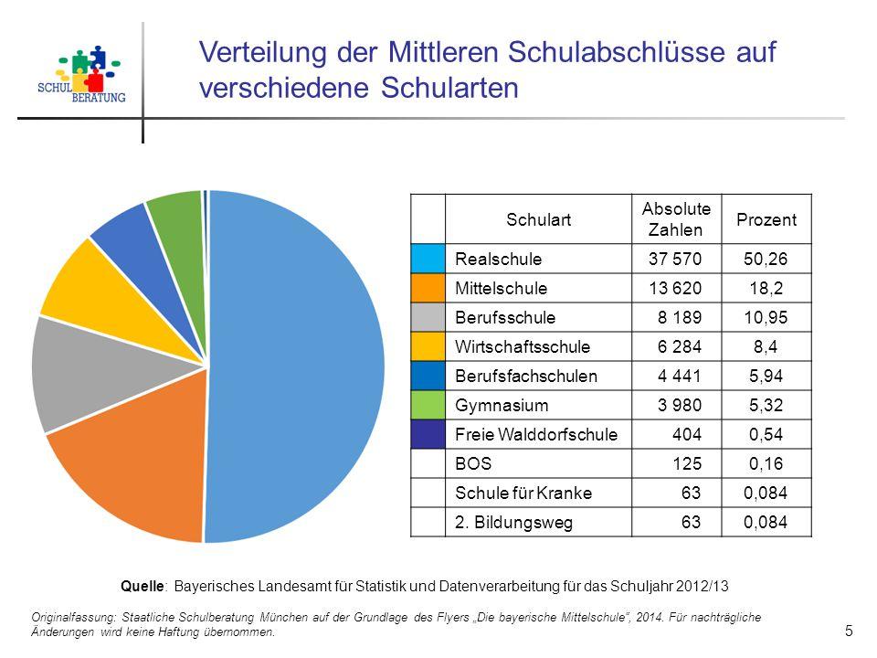 Verteilung der Mittleren Schulabschlüsse auf verschiedene Schularten