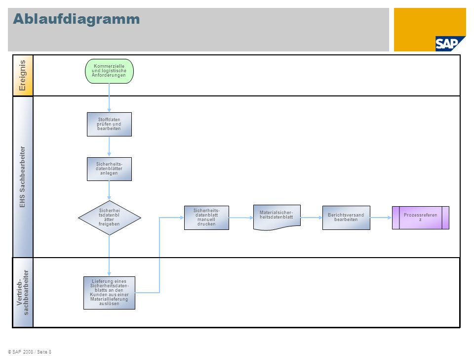 Ablaufdiagramm Ereignis EHS Sachbearbeiter Vertrieb-sachbearbeiter