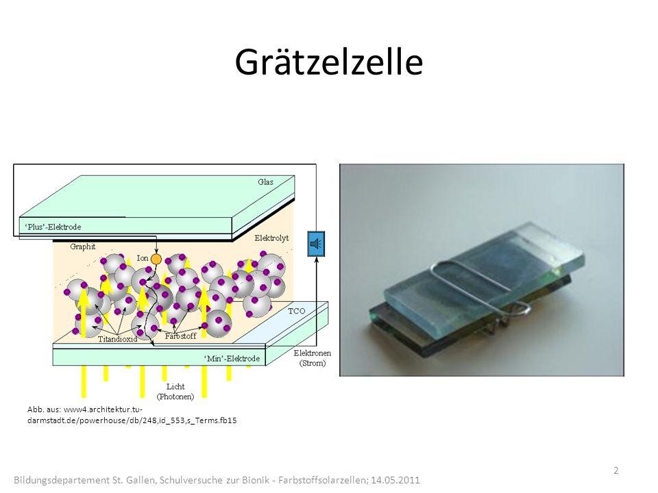 Grätzelzelle Abb. aus: www4.architektur.tu-darmstadt.de/powerhouse/db/248,id_553,s_Terms.fb15.