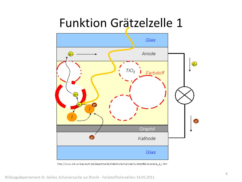 Funktion Grätzelzelle 1
