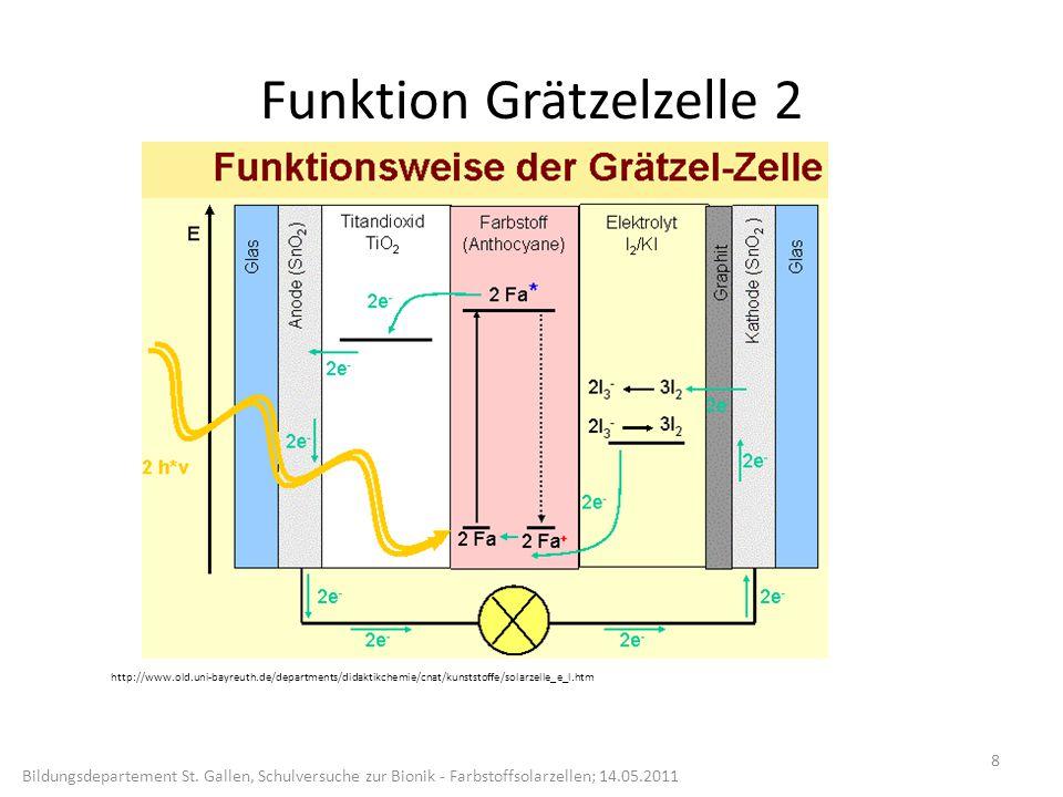 Funktion Grätzelzelle 2