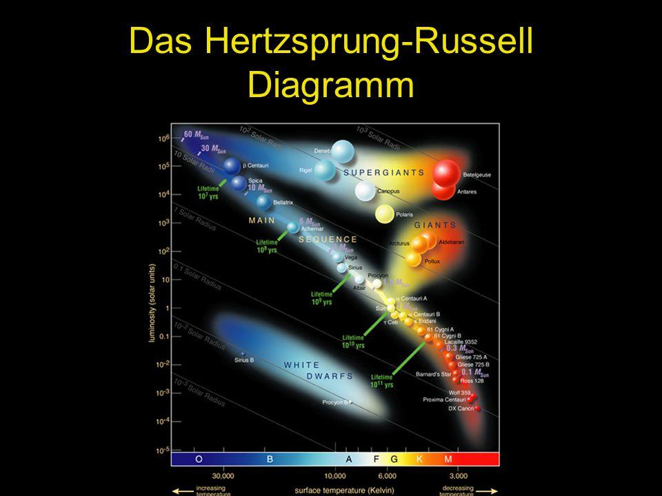 Das Hertzsprung-Russell Diagramm