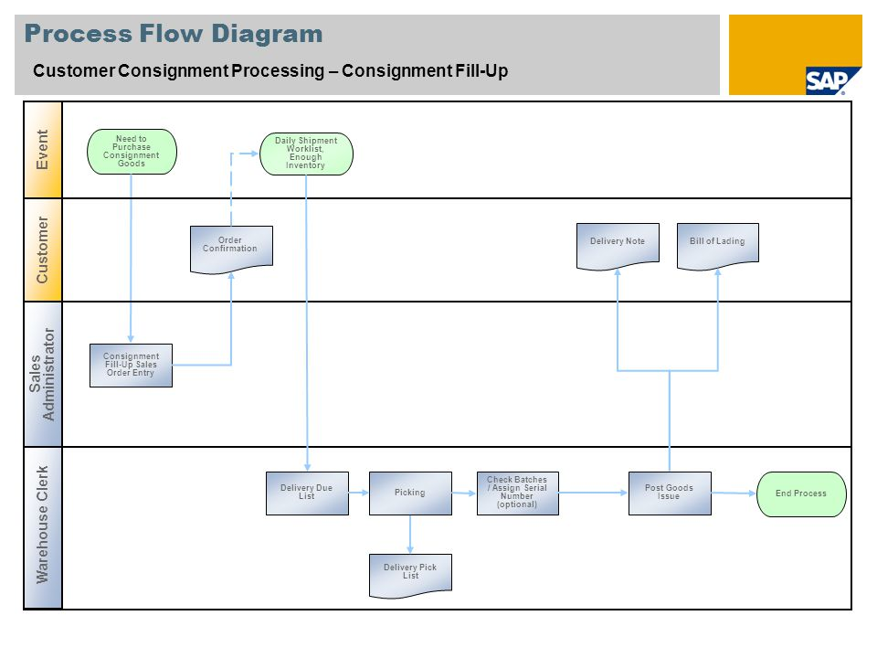 Process Flow Diagram Customer Consignment Processing – Consignment Fill-Up. Event. Need to Purchase Consignment Goods.