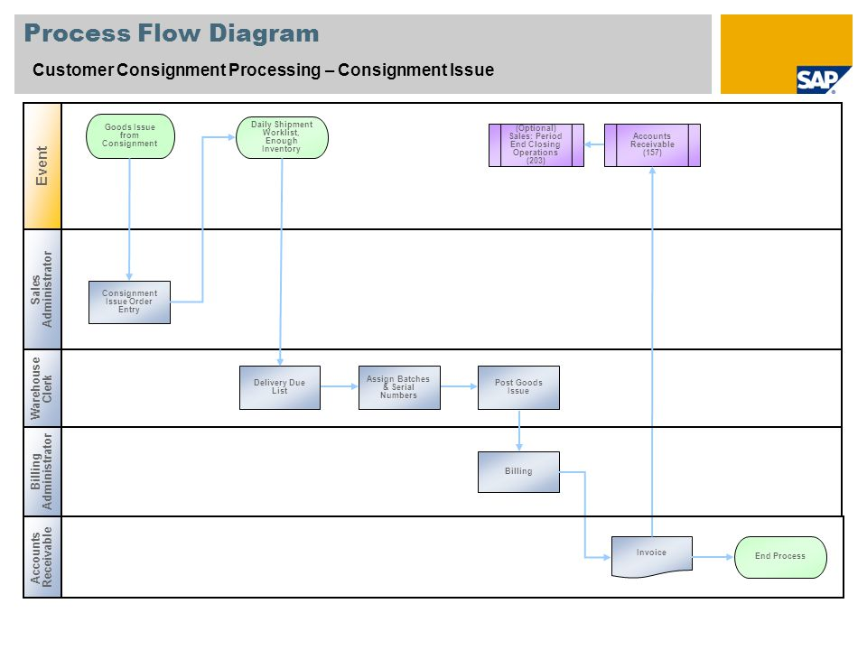 Process Flow Diagram Customer Consignment Processing – Consignment Issue. Event. Goods Issue from Consignment.