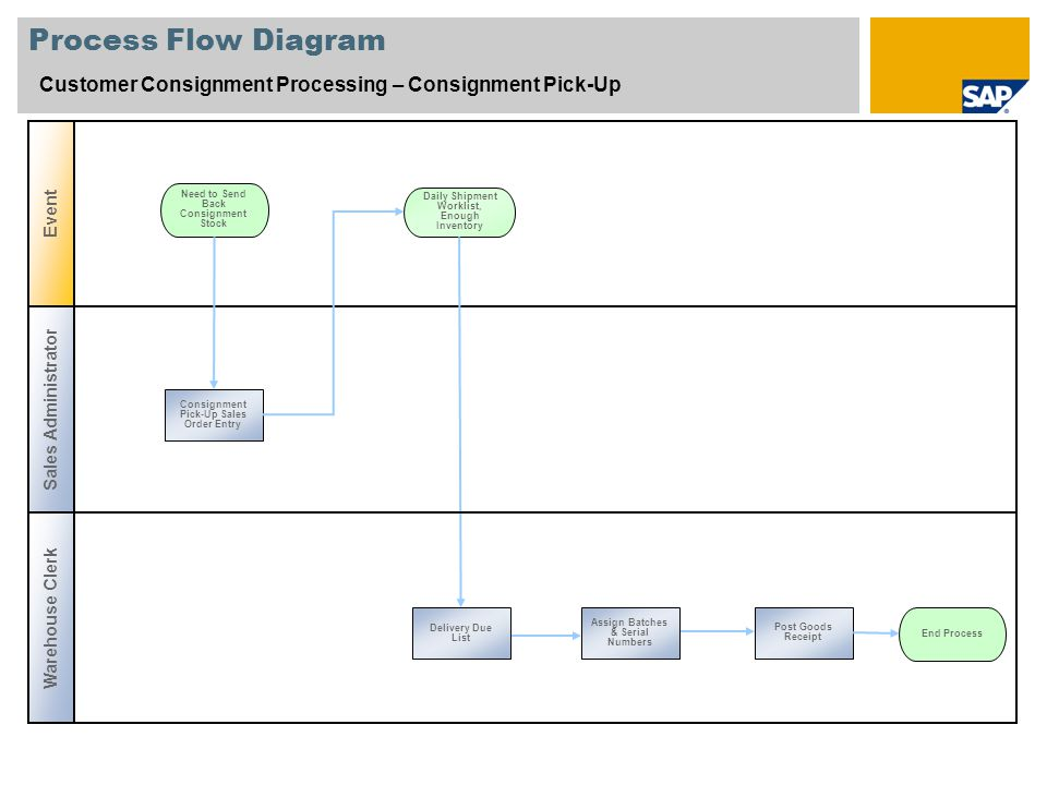 Process Flow Diagram Customer Consignment Processing – Consignment Pick-Up. Event. Need to Send Back Consignment Stock.