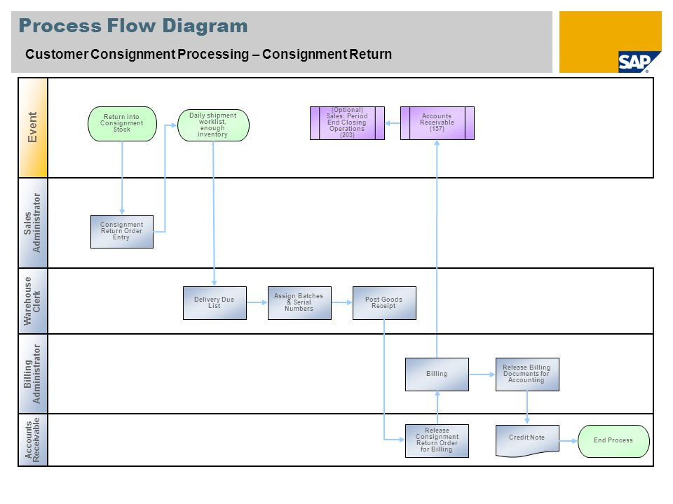 Process Flow Diagram Customer Consignment Processing – Consignment Return. Event. Return into Consignment Stock.