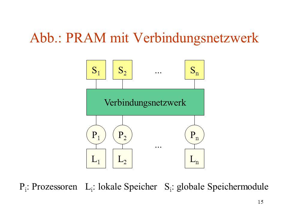 Abb.: PRAM mit Verbindungsnetzwerk
