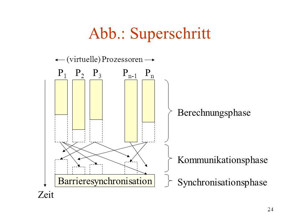 Abb.: Superschritt P1 P2 P3 Pn-1 Pn Berechnungsphase