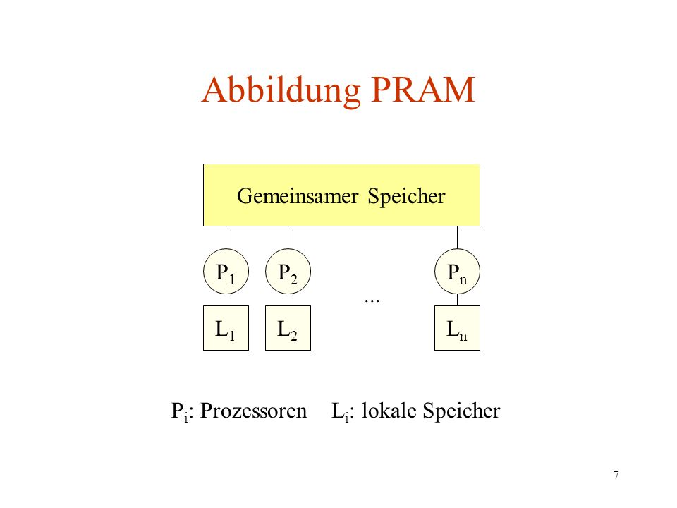 Pi: Prozessoren Li: lokale Speicher