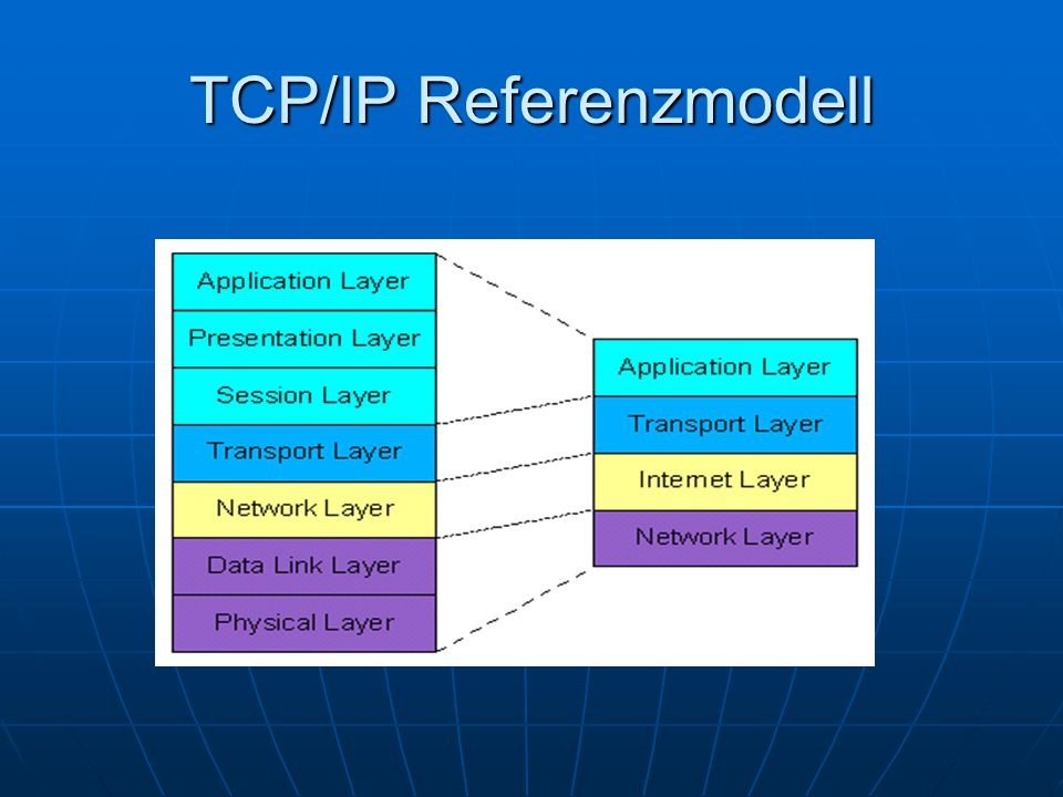 TCP/IP Referenzmodell
