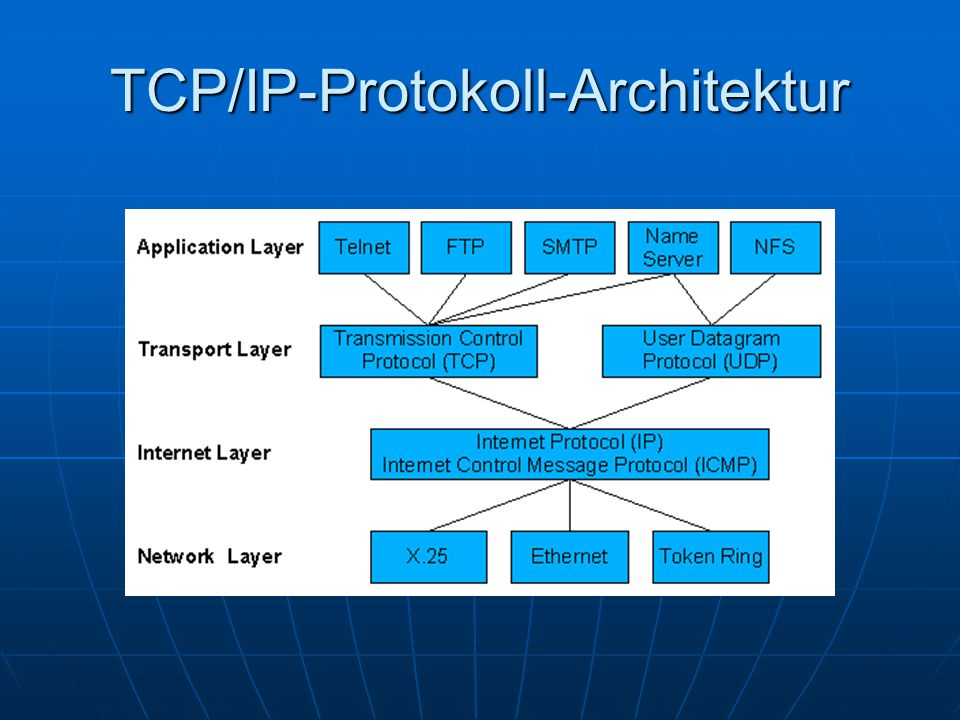 TCP/IP-Protokoll-Architektur