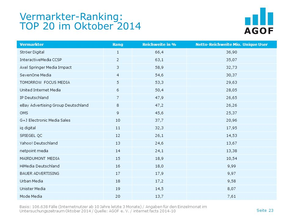 Vermarkter-Ranking: TOP 20 im Oktober 2014