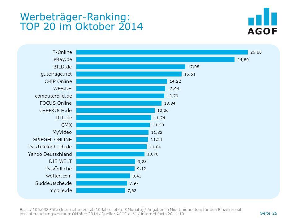 Werbeträger-Ranking: TOP 20 im Oktober 2014