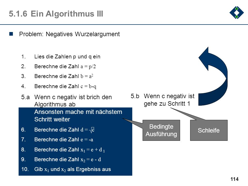5.1.6 Ein Algorithmus III Problem: Negatives Wurzelargument