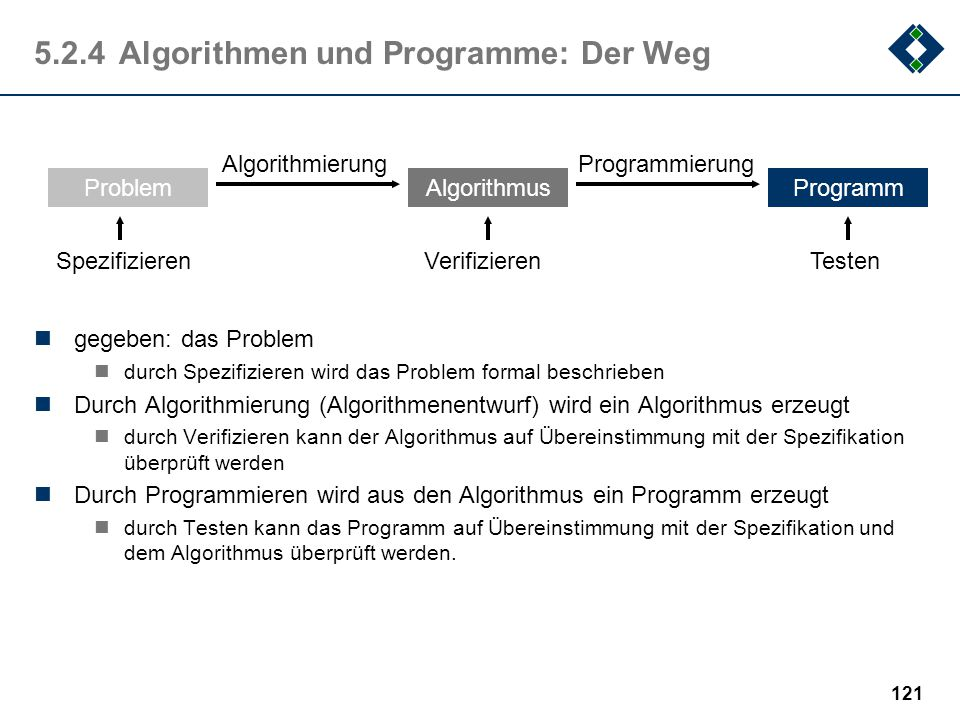 5.2.4 Algorithmen und Programme: Der Weg