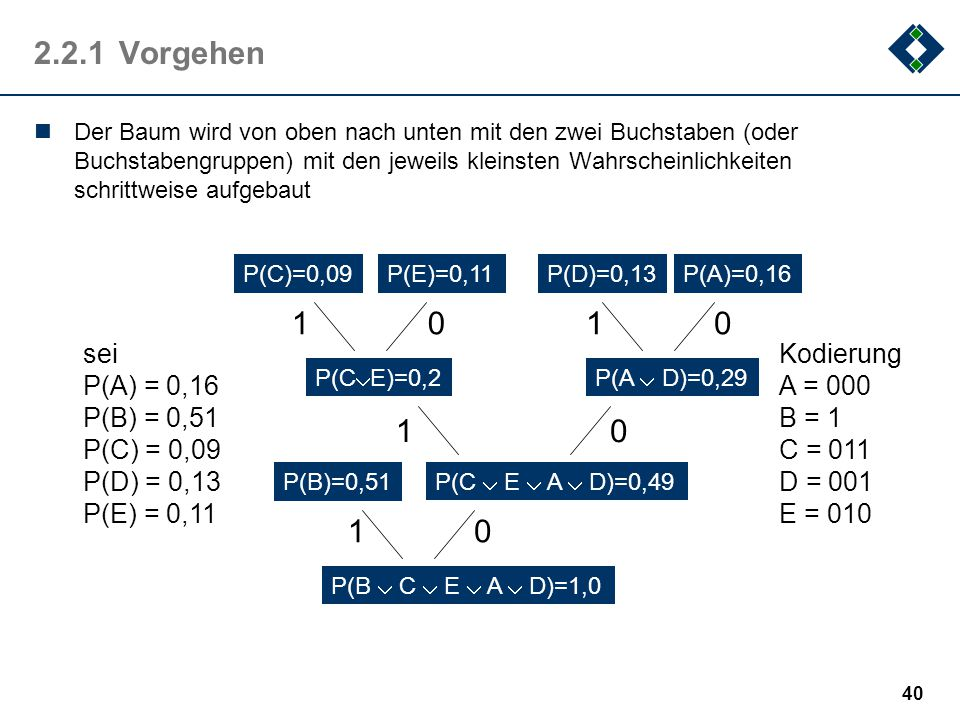 2.2.1 Vorgehen 1 1 1 1 sei P(A) = 0,16 P(B) = 0,51 P(C) = 0,09