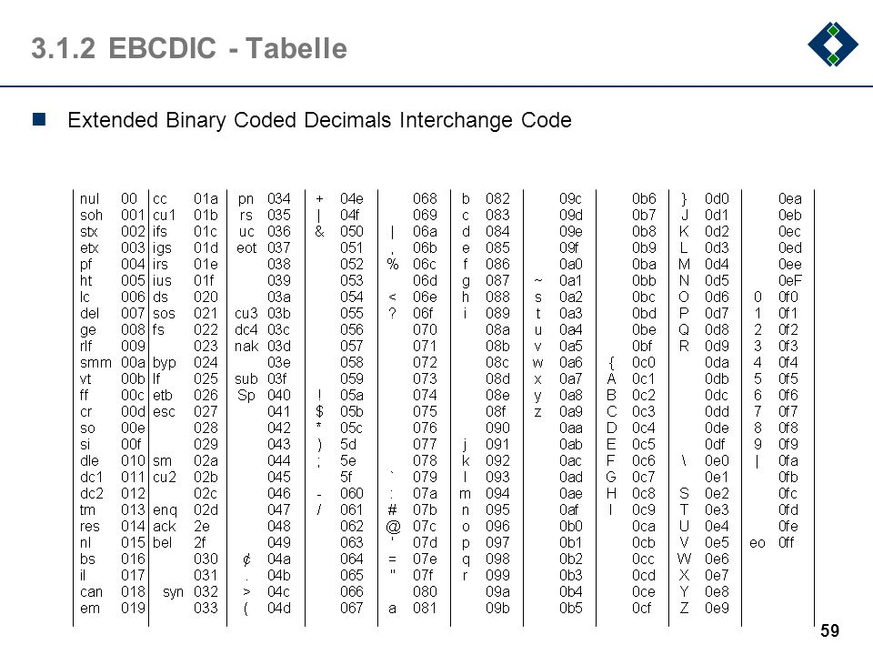 3.1.2 EBCDIC - Tabelle Extended Binary Coded Decimals Interchange Code