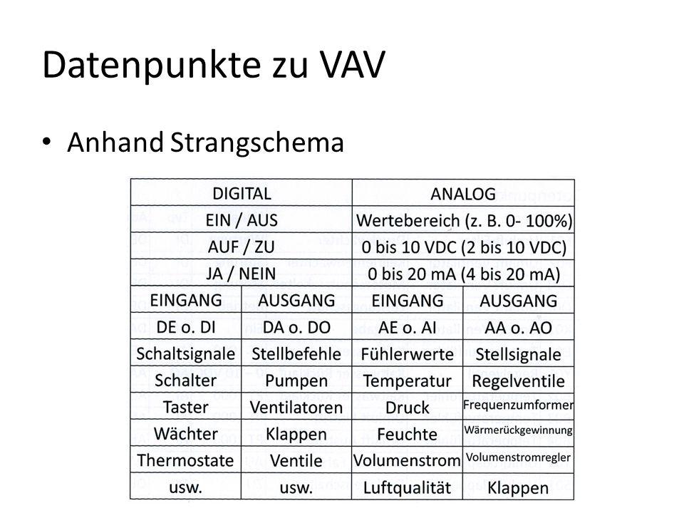 Datenpunkte zu VAV Anhand Strangschema PDF…