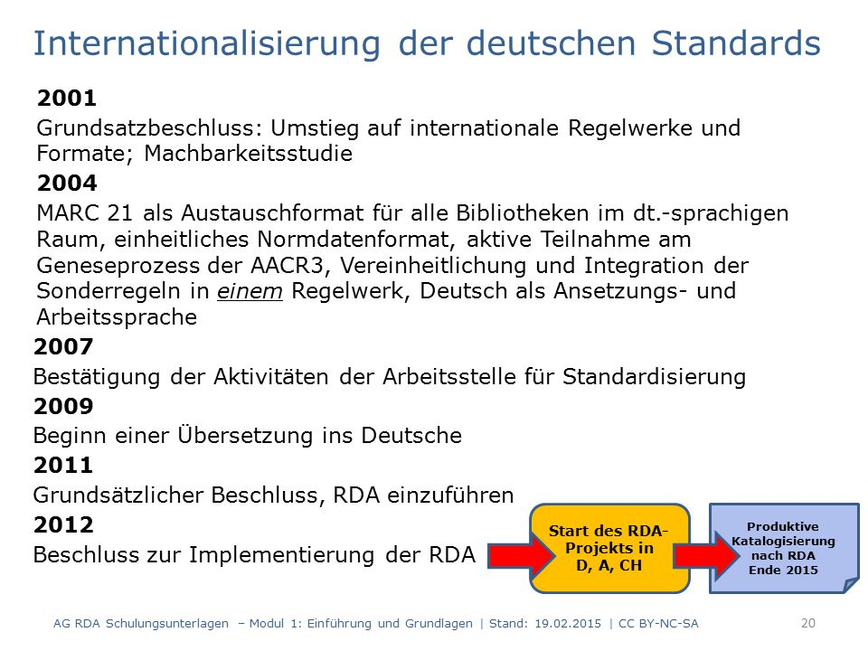 Internationalisierung der deutschen Standards