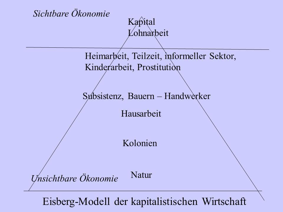 Eisberg-Modell der kapitalistischen Wirtschaft