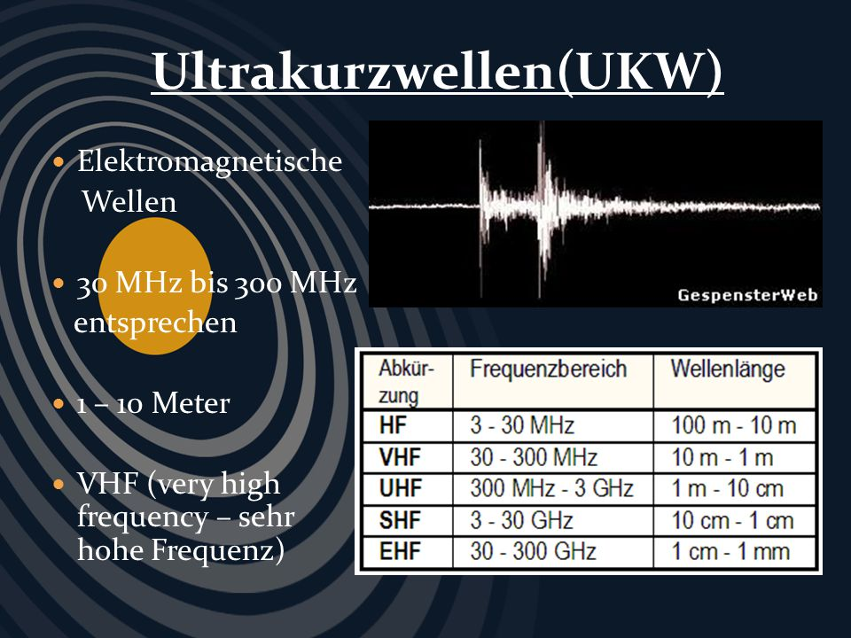 Ultrakurzwellen(UKW)