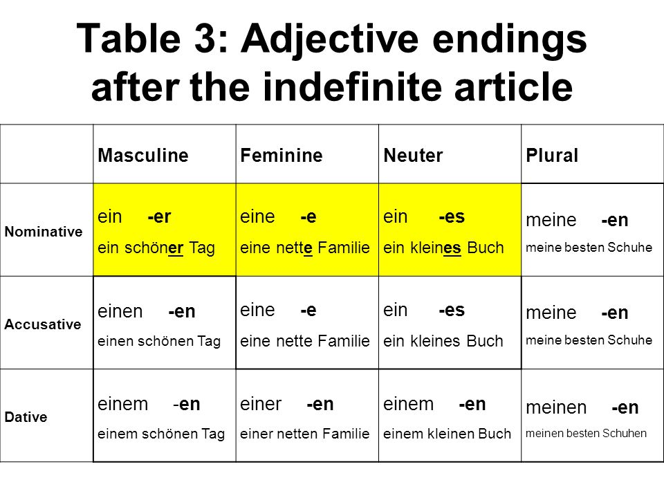 Table 3: Adjective endings after the indefinite article