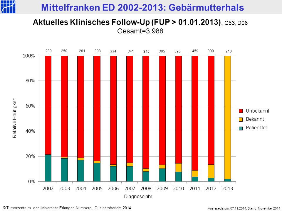 Aktuelles Klinisches Follow-Up (FUP > 01.01.2013), C53, D06