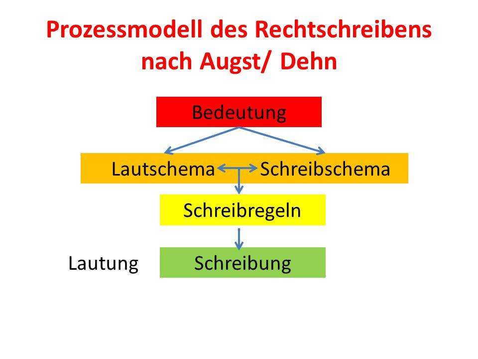 Prozessmodell des Rechtschreibens nach Augst/ Dehn