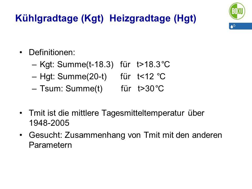Kühlgradtage (Kgt) Heizgradtage (Hgt)