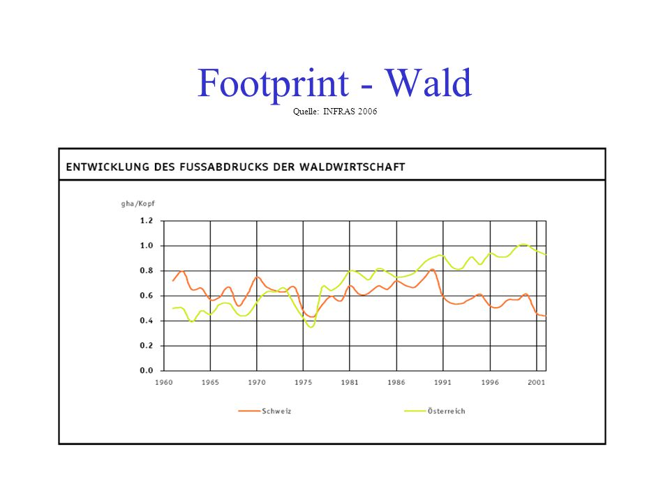 Footprint - Wald Quelle: INFRAS 2006