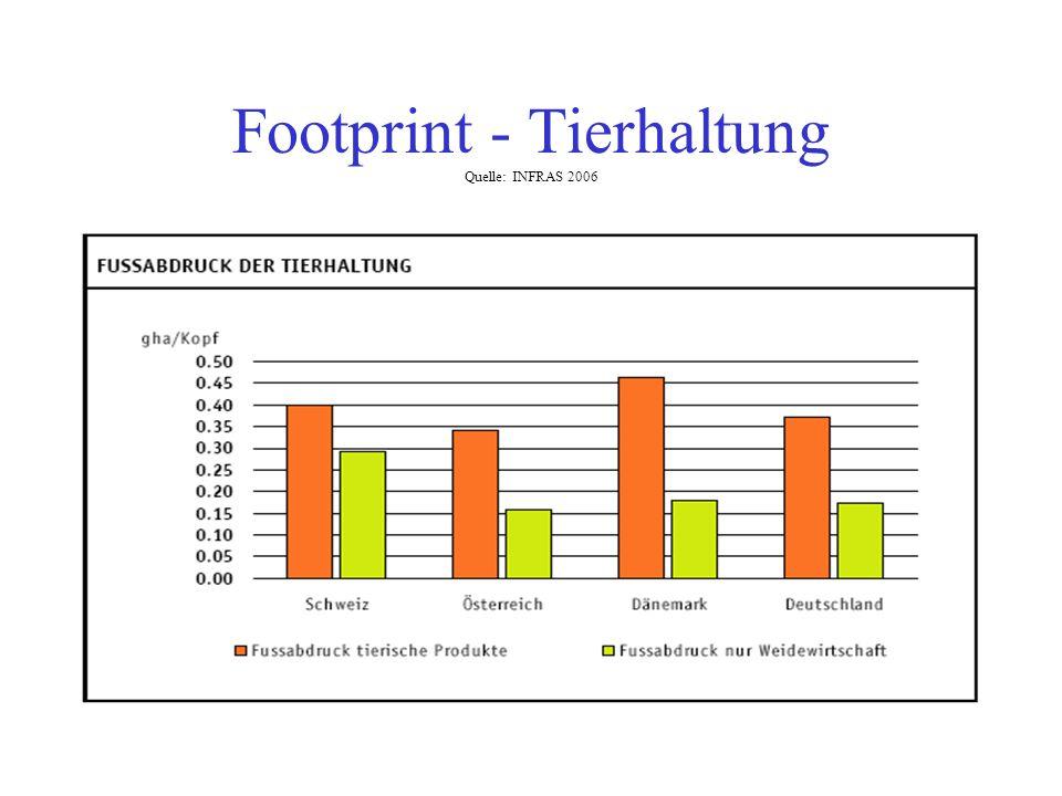 Footprint - Tierhaltung Quelle: INFRAS 2006