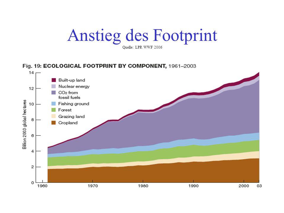 Anstieg des Footprint Quelle: LPR WWF 2006