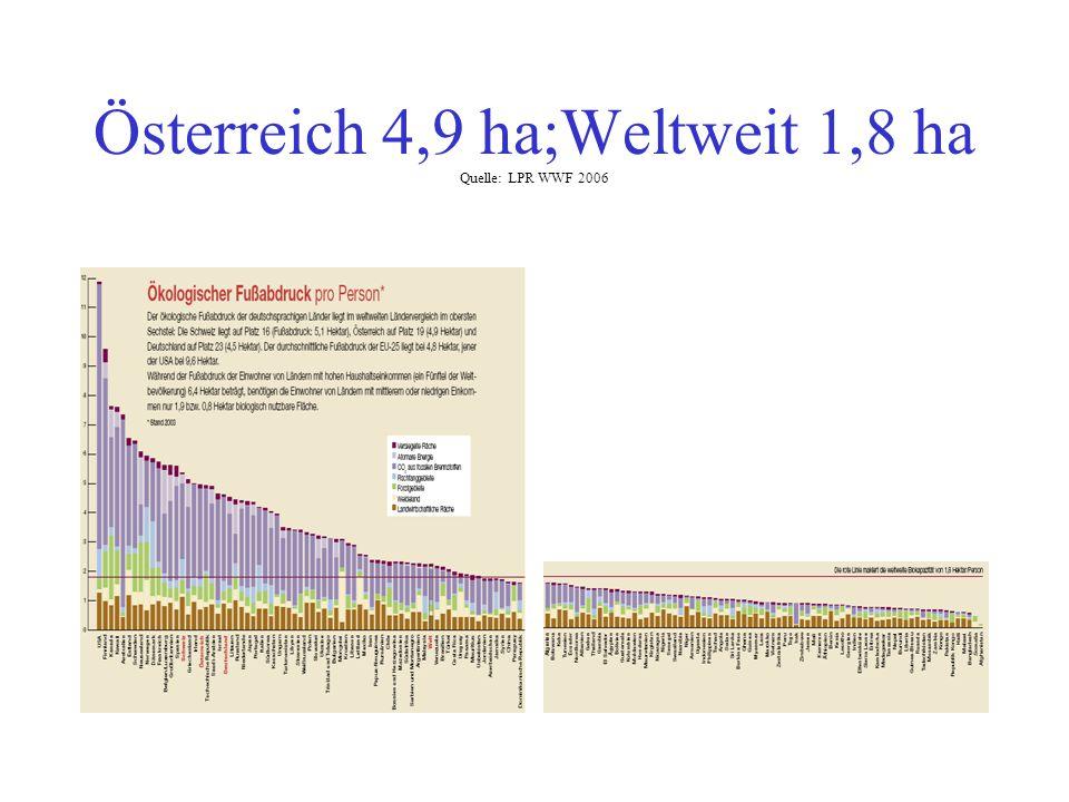 Österreich 4,9 ha;Weltweit 1,8 ha Quelle: LPR WWF 2006